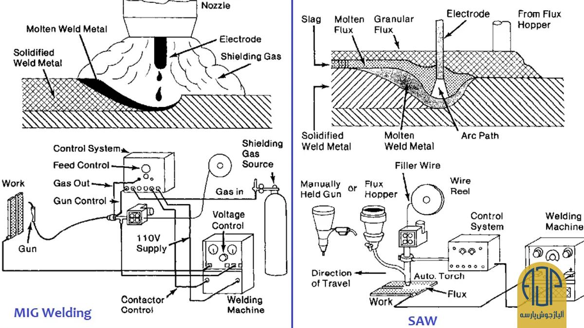 بهترین روشها برای جوشکاری فولاد ضد زنگ